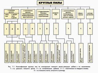 Классификация дисковых пил и их основные параметры